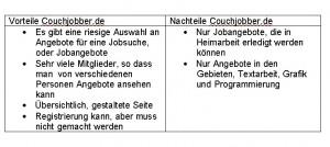 Vor- und Nachteile von Couchjobber.de